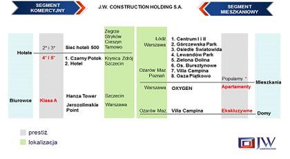 Dywersyfikacja struktury projektów ze względu na segment, klasę, oraz lokalizację realizowanych inwestycji.