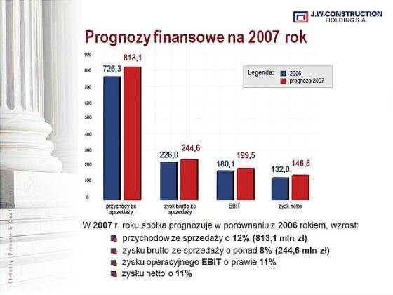 Prognozy finansowe na rok 2007